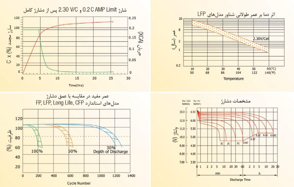 منحنی های باتری های هژیر صنعت